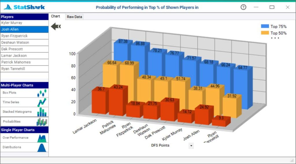 daily fantasy sports chart visualization of top performing players